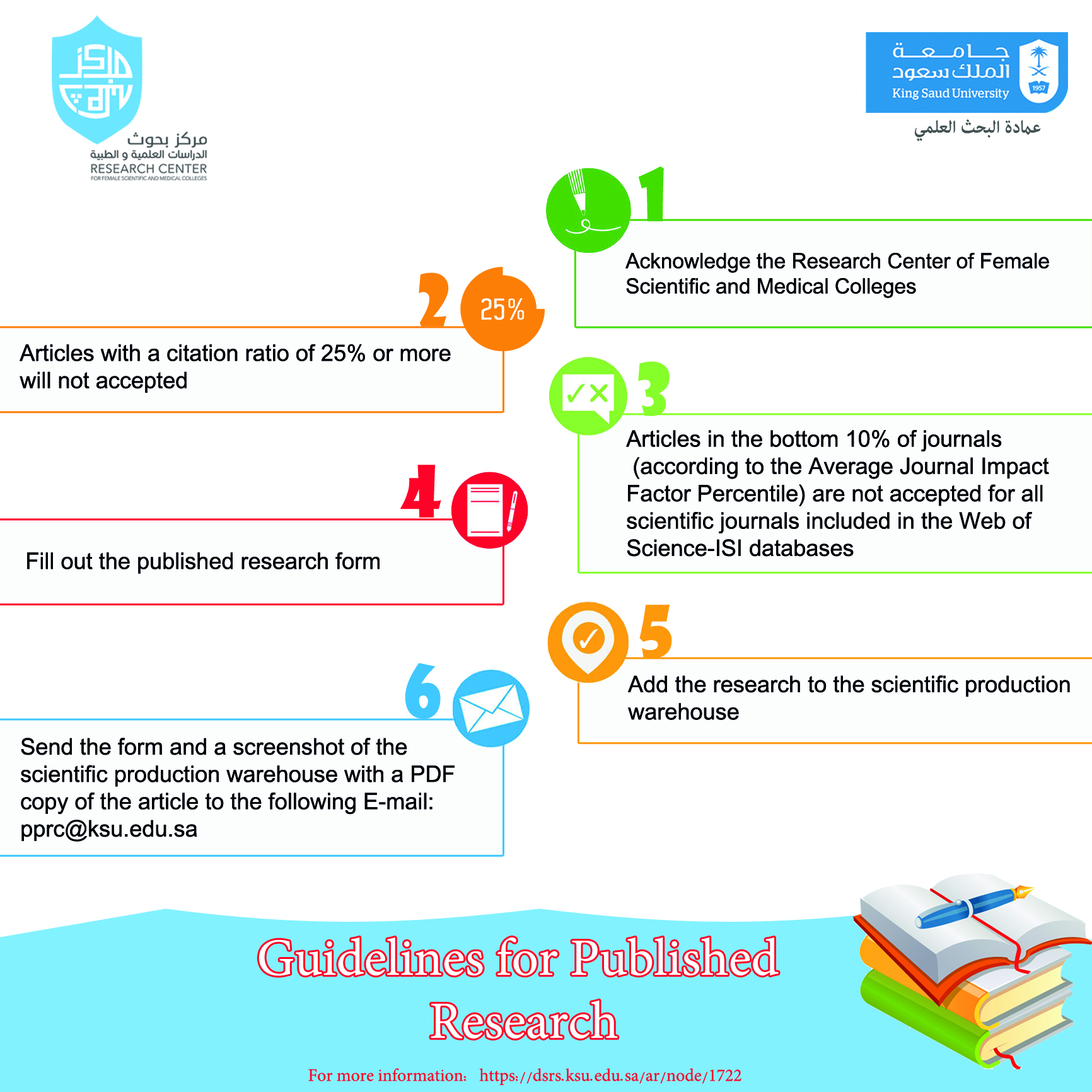 Guidelines for Published  Research
