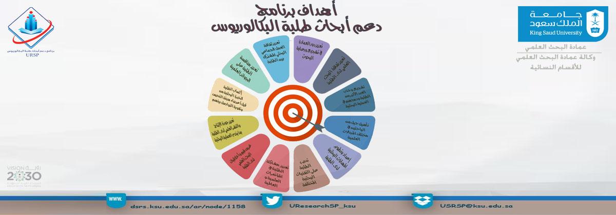 أهداف برنامج دعم أبحاث طلبة... - أهداف برنامج دعم أبحاث طلبة...